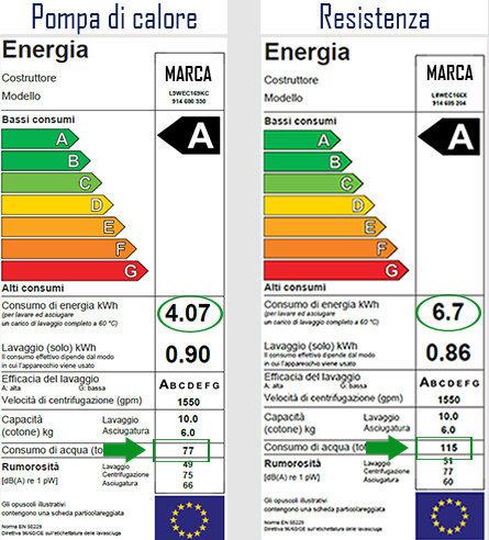 Confronto energy label lavasciuga.