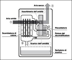 Schema funzionamento asciugatrice fare di una mosca for Deumidificatore funzionamento