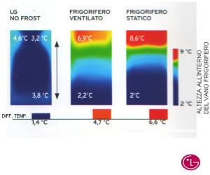 Temperatura nel frigorifero for Frigorifero temperatura