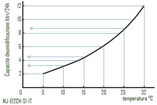Grafico diminuzione resa deumidificatore 12 litri.