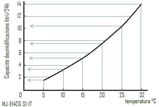 Grafico diminuzione resa deumidificatore 14 litri.