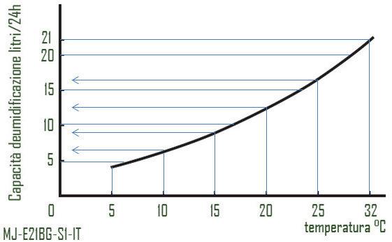 Grafico diminuzione resa deumidificatore 21 litri.