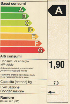 Energy label lavastoviglie.