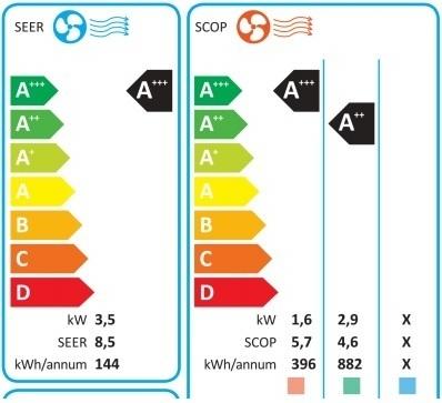 Energy label climatizzatore.