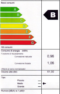 Energy label cucina.