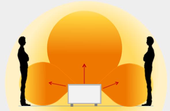 Diffusione calore convettore o termoconvettore.