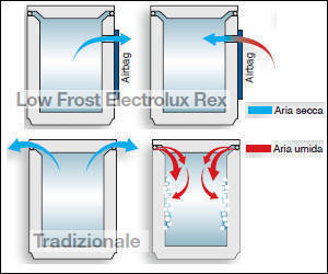 Congelatore no frost cosa significa