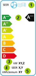 riquadro raffreddamento energy label climatizzatore.