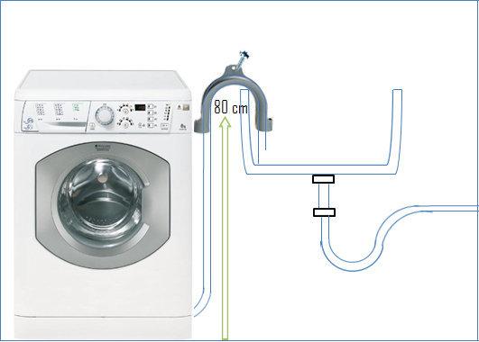 Scarico lavatrice.